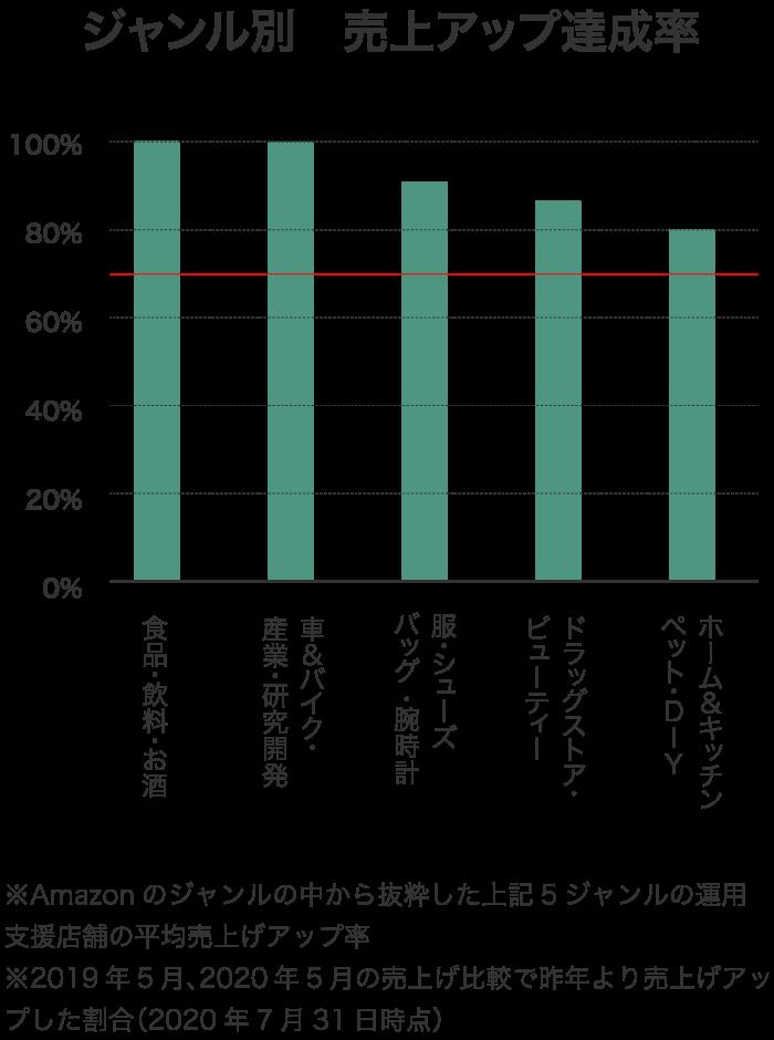 ジャンル別 売上げアップ達成率 棒グラフ