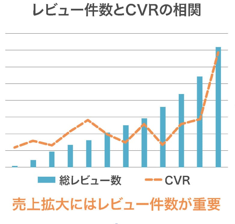レビュー件数とCVRの相関