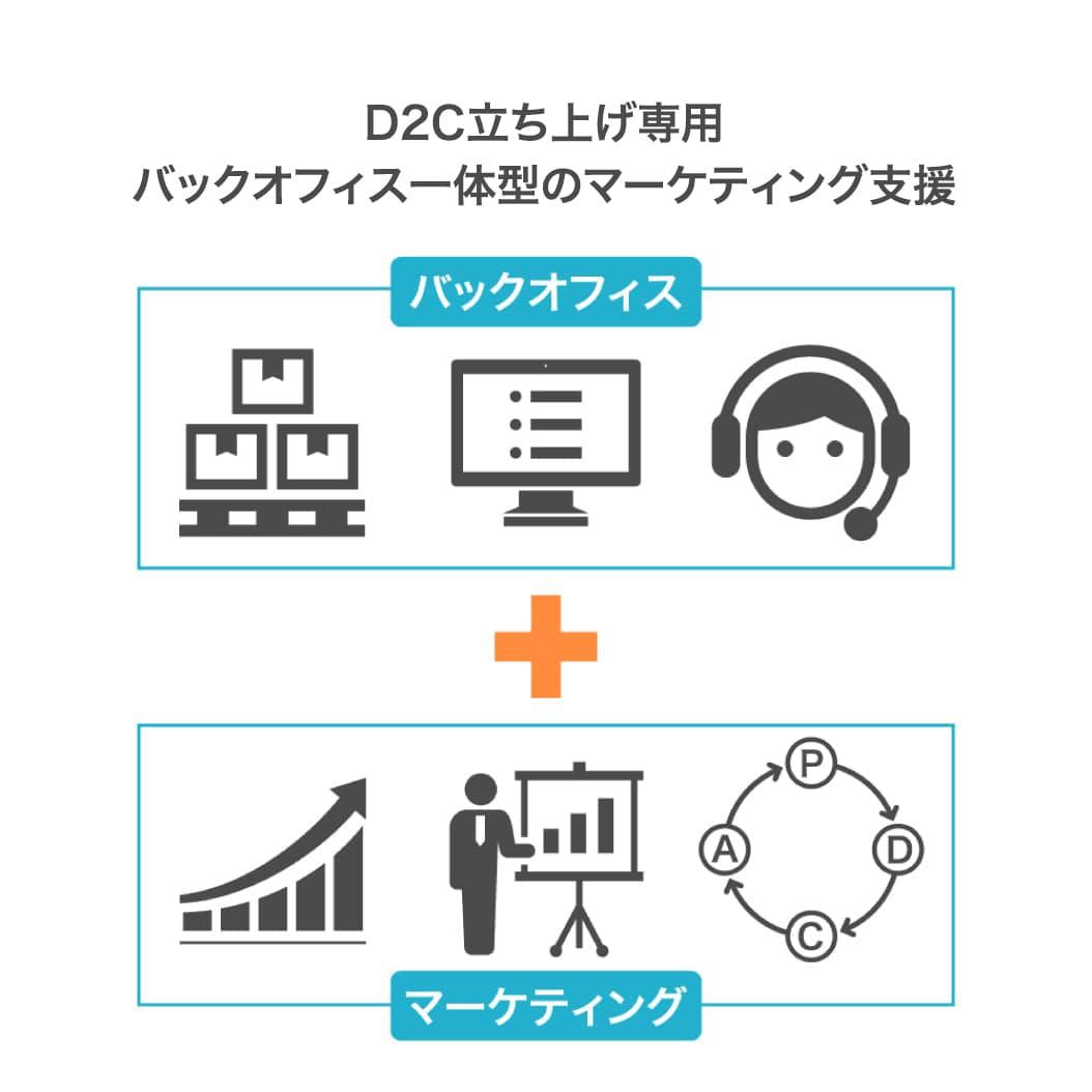 D2C専用バックおフィル一体型のマーケティング支援