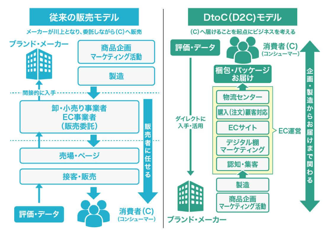 D2Cに必要なこと 図