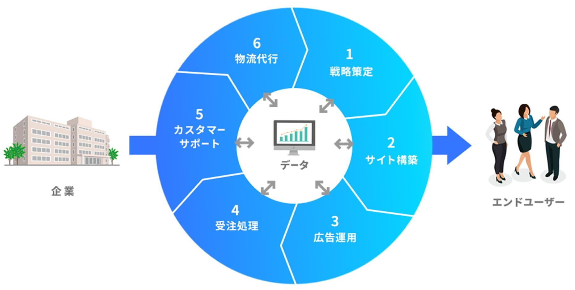 データ収集 図