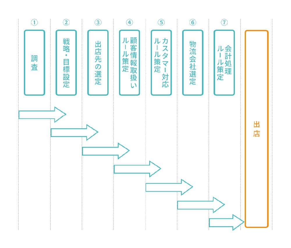 出店までのスケジュールやステップ作成 図
