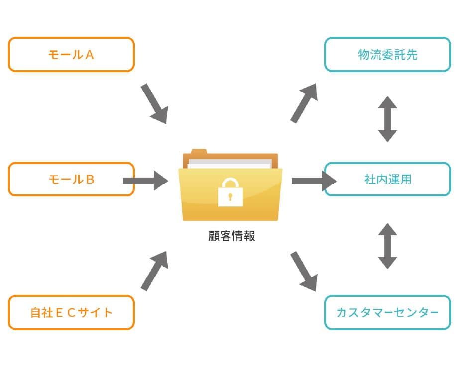 物流やカスタマーセンター、顧客情報の取扱い 図
