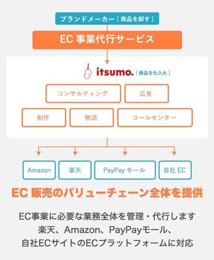 EC販売のバリューチェーン全体を提供