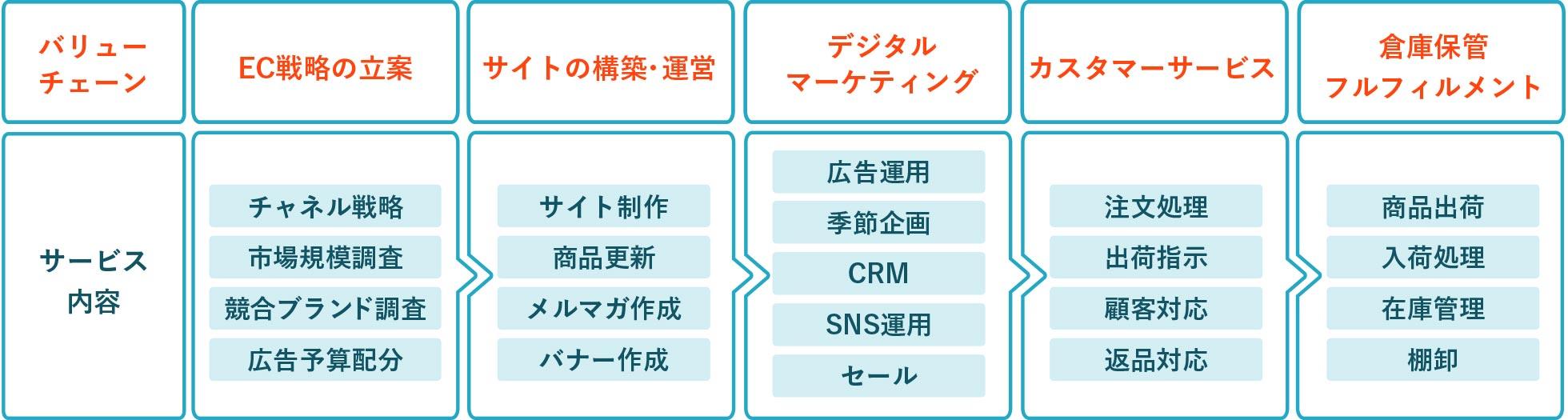 EC戦略の立案 サイトの構築・運営 デジタルマーケティング カスタマーサービス 倉庫保管フルフィルメント