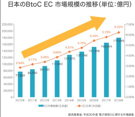 日本のBtoC EC 市場規模の推移