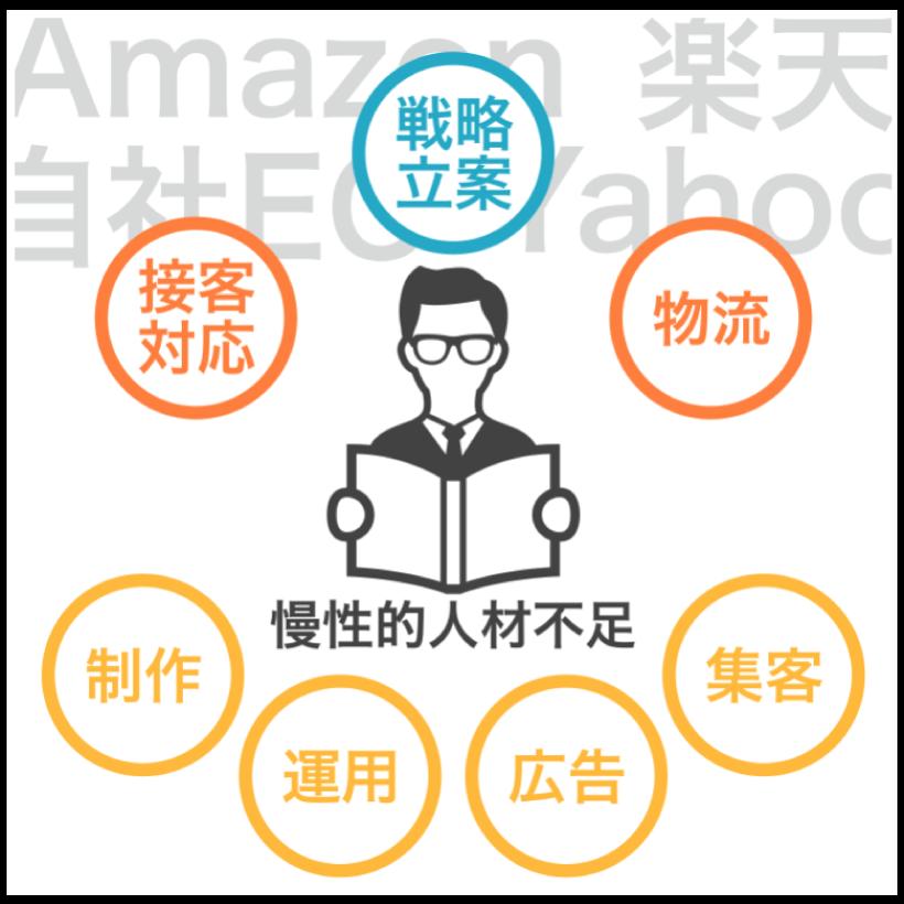 amazon 楽天 当社EC Yahoo 図