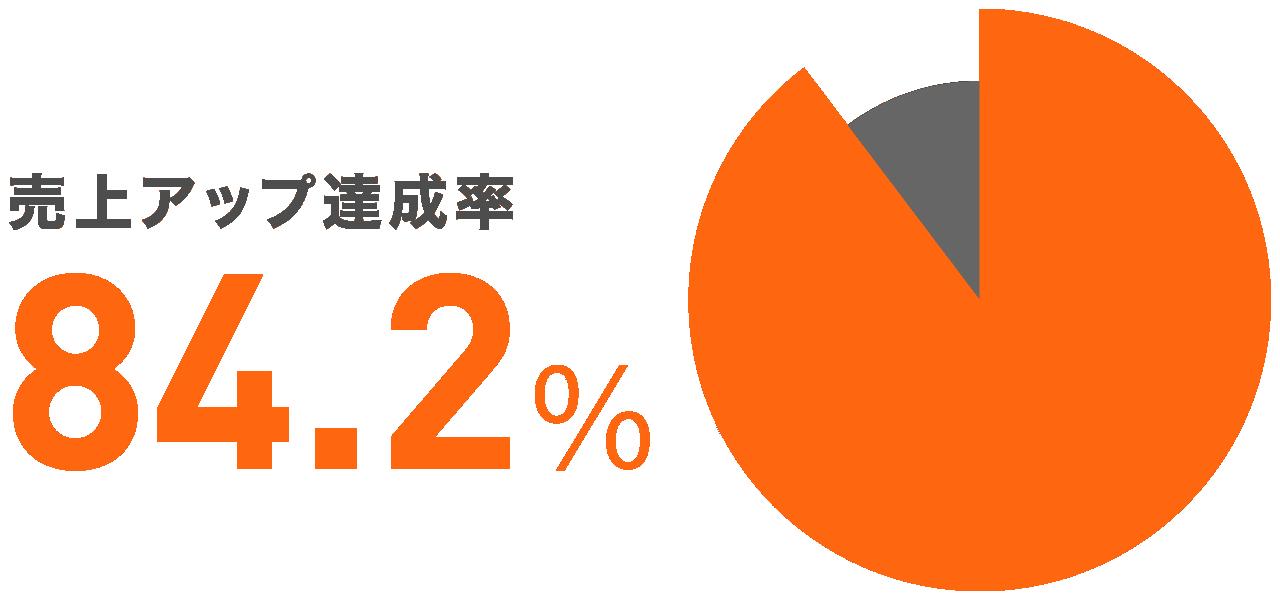 売上げアップ達成率 円グラフ