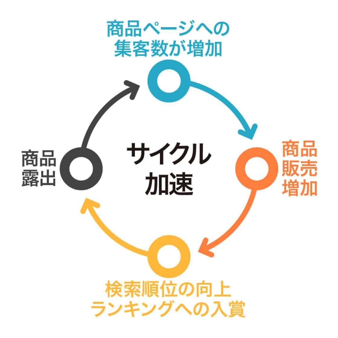 サイクル 図
