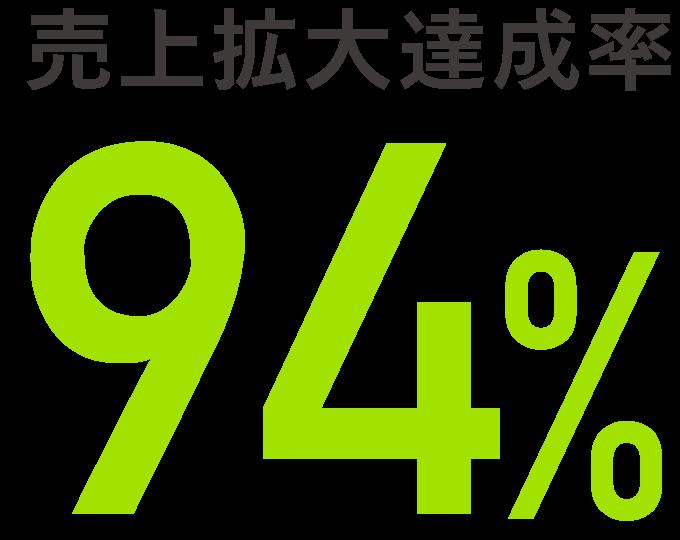 売上拡大達成率94%