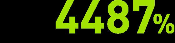 ROAS4487%