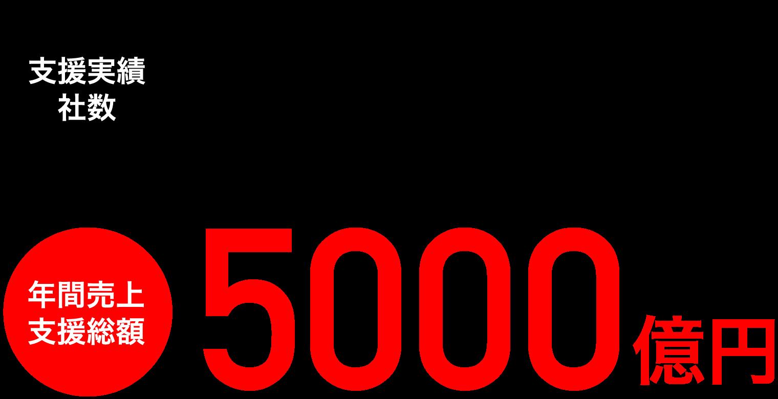 支援実績社数8700社、年間売上支援総額700億円