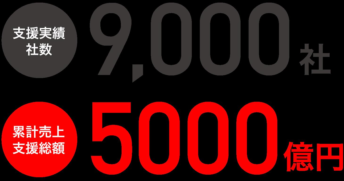 支援実績9000社、年間売上支援総額700億円
