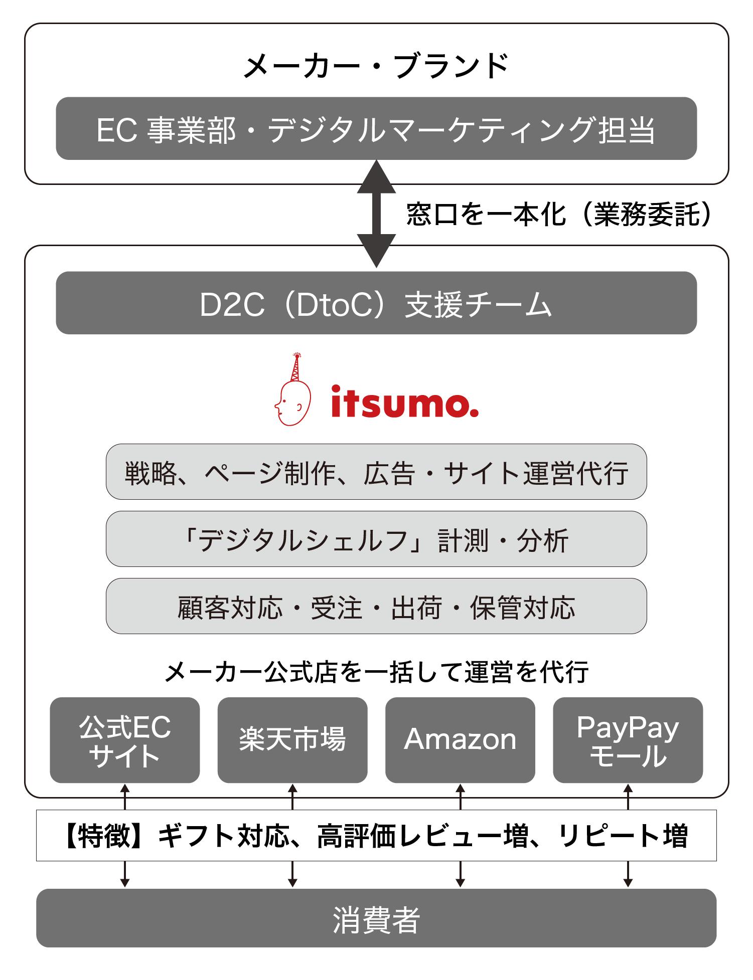 メーカー向け日本流D2C(ネット直販)サービスを開始