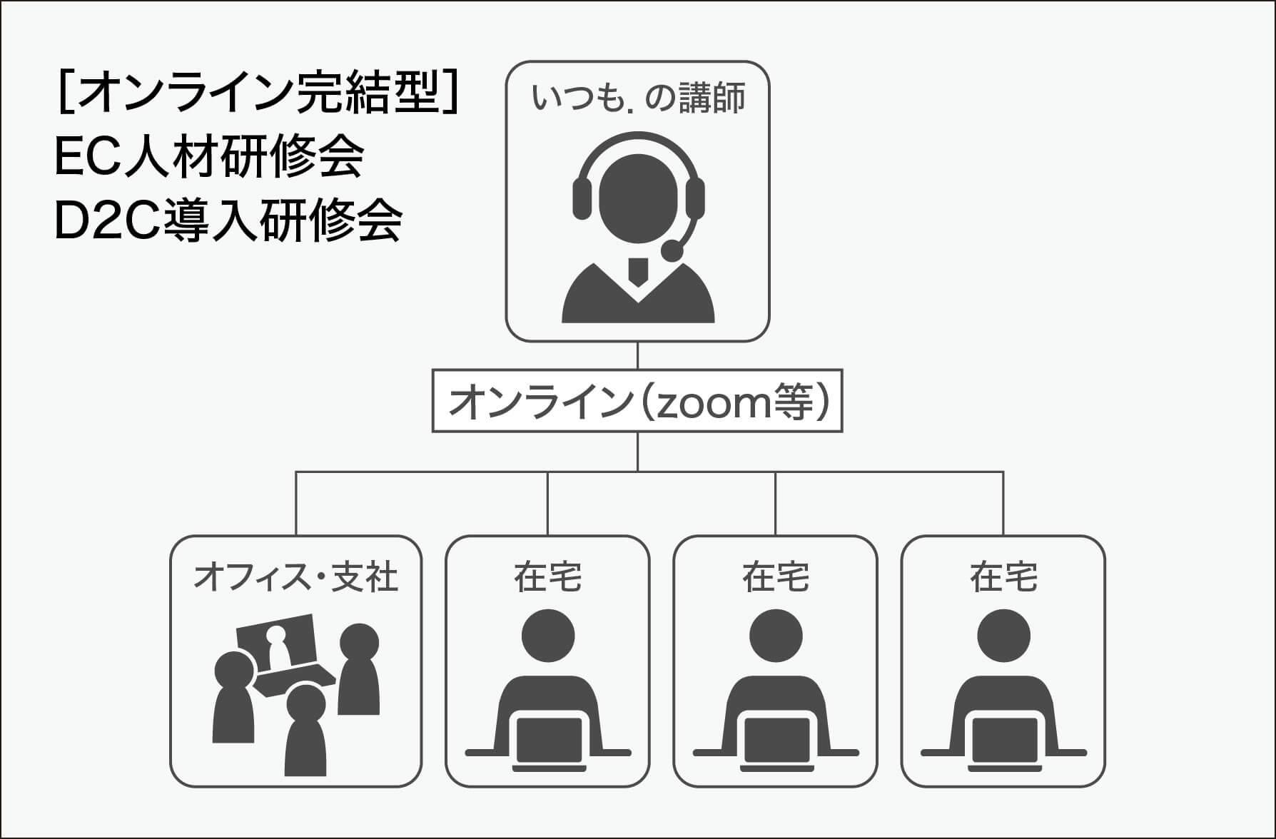 日本流D2C