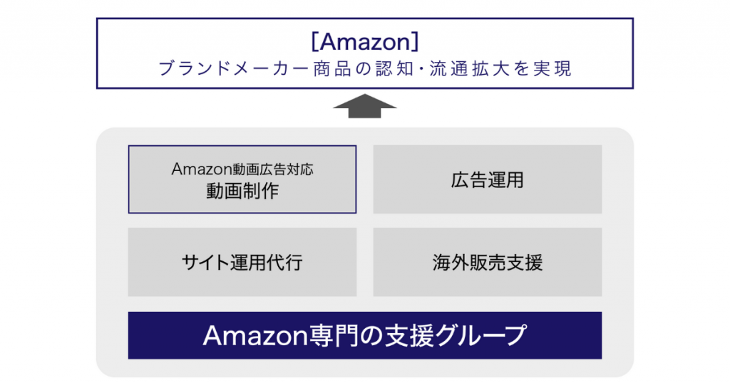 Amazon研修サービス