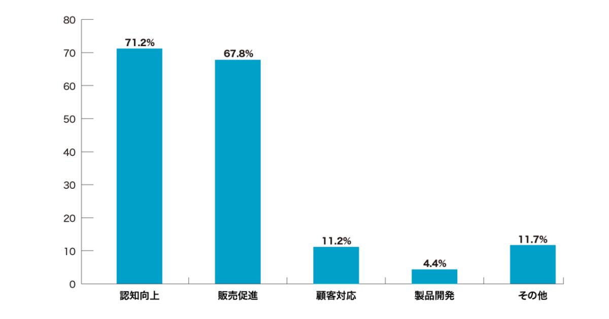 """【EC事業者のSNSの活用状況を調査】EC事業者の過半数が""""SNSの効果を実感していない""""と回答"""