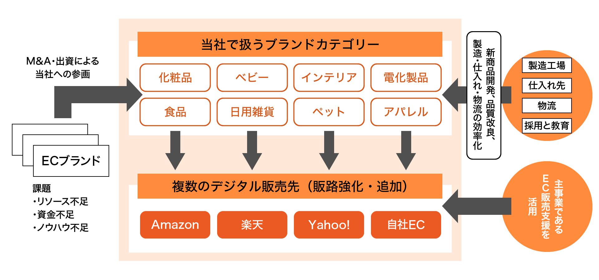 株式会社いつも、株式会社日本M&Aセンター・株式会社バトンズと協業を開始